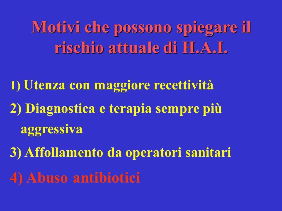 Motivi che possono spiegare il rischio attuale di H.A.I. 1) Utenza con maggiore recettività 2) Diagnostica e terapia sempre più aggressiva 3) Affollam