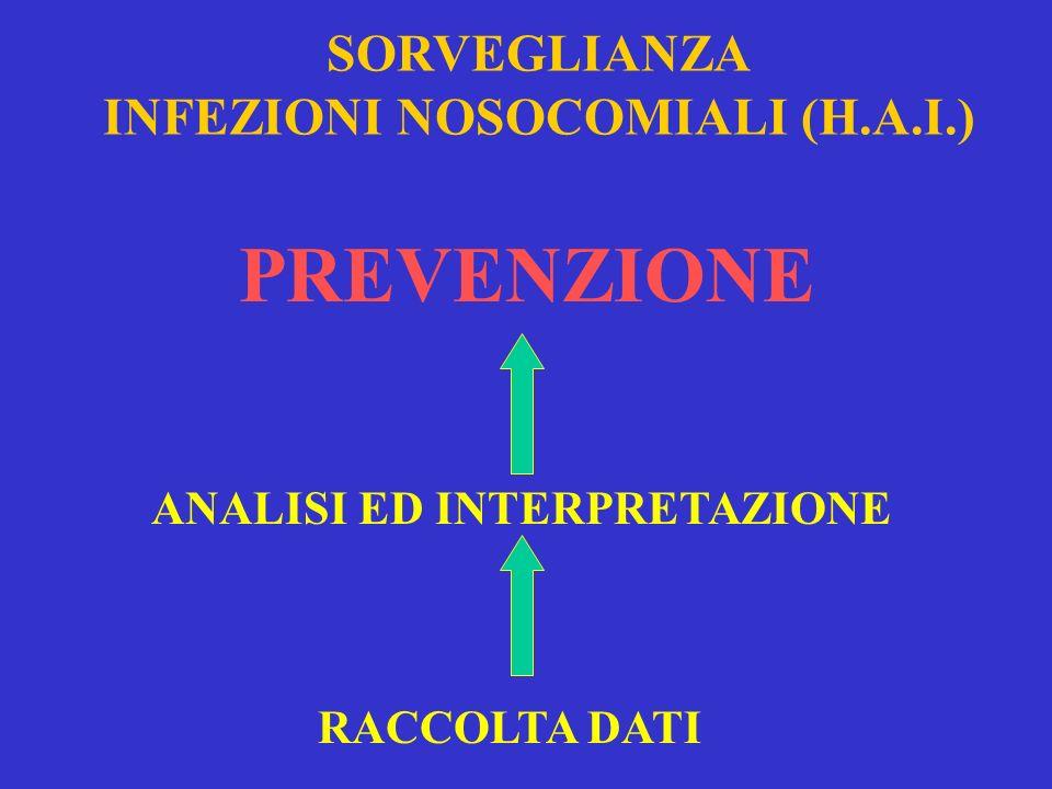 SORVEGLIANZA INFEZIONI NOSOCOMIALI (H.A.I.) ANALISI ED INTERPRETAZIONE PREVENZIONE RACCOLTA DATI