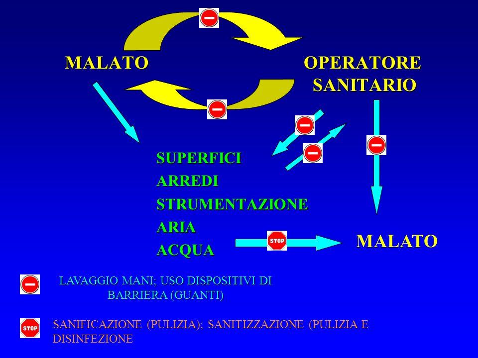 MALATOOPERATORE SANITARIO MALATO OPERATORE SANITARIO SUPERFICIARREDISTRUMENTAZIONEARIAACQUA MALATO LAVAGGIO MANI; USO DISPOSITIVI DI BARRIERA (GUANTI)