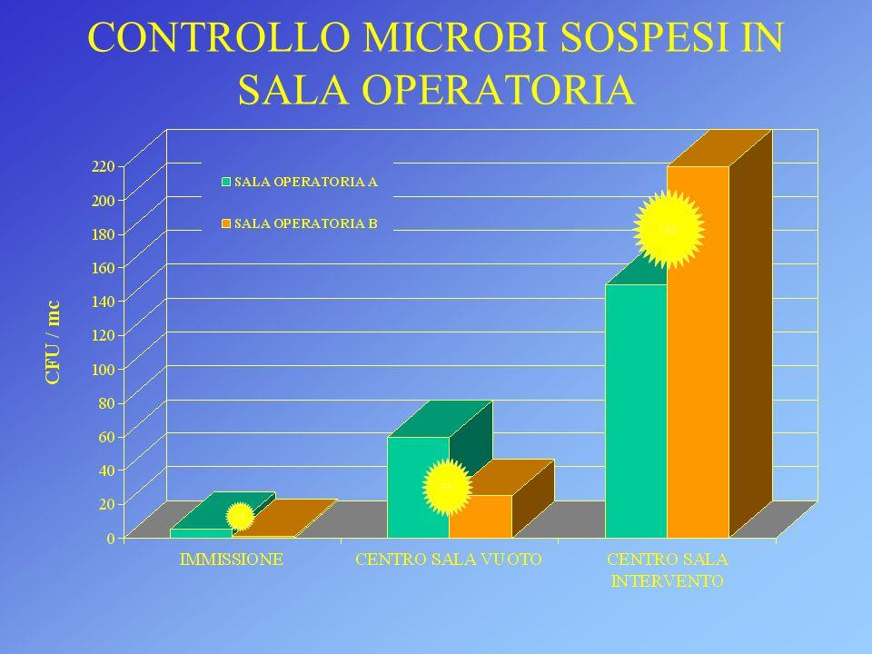CONTROLLO MICROBI SOSPESI IN SALA OPERATORIA 180 35 <1
