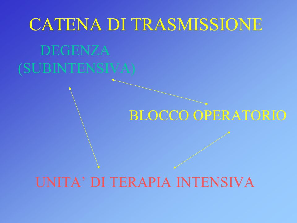 CATENA DI TRASMISSIONE DEGENZA (SUBINTENSIVA) BLOCCO OPERATORIO UNITA DI TERAPIA INTENSIVA