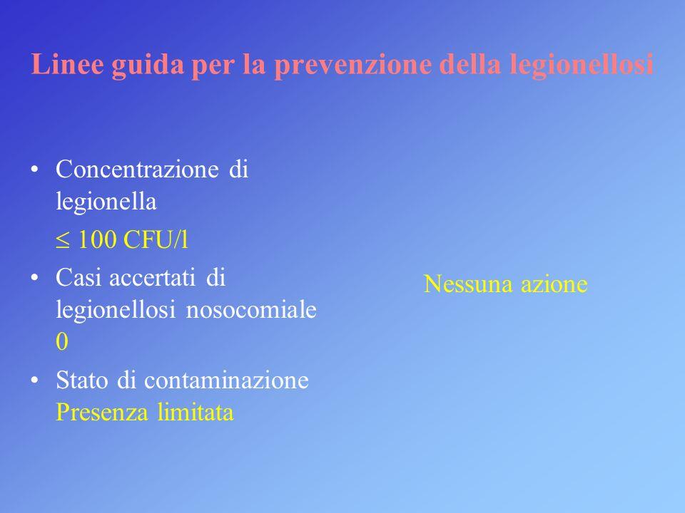 Linee guida per la prevenzione della legionellosi Concentrazione di legionella 100 CFU/l Casi accertati di legionellosi nosocomiale 0 Stato di contami