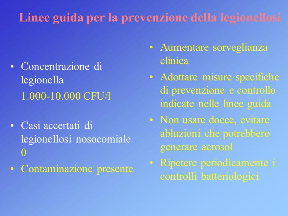 Linee guida per la prevenzione della legionellosi Concentrazione di legionella 1.000-10.000 CFU/l Casi accertati di legionellosi nosocomiale 0 Contami