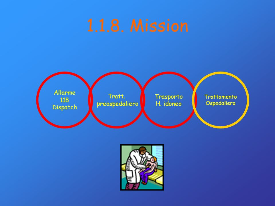 Allarme 118 Dispatch Tratt. preospedaliero Trasporto H. idoneo Trattamento Ospedaliero 1.1.8. Mission