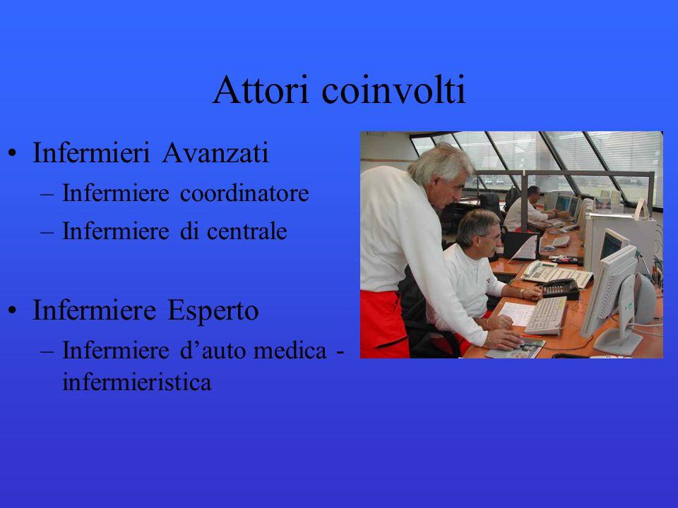 Infermieri Avanzati –Infermiere coordinatore –Infermiere di centrale Infermiere Esperto –Infermiere dauto medica - infermieristica Attori coinvolti