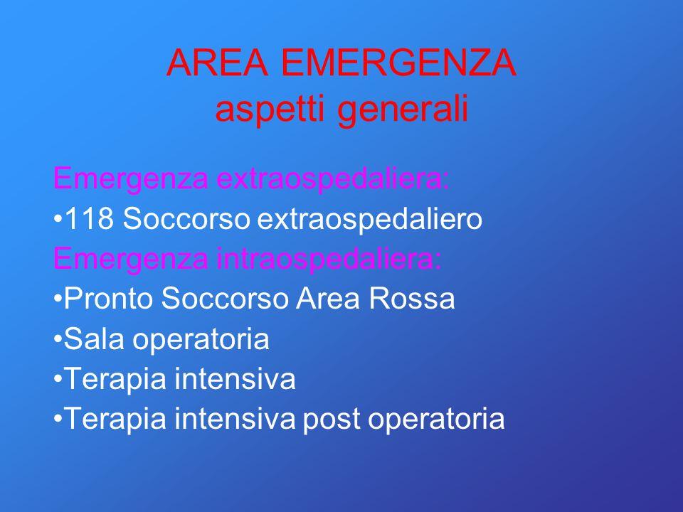 AREA EMERGENZA aspetti generali Emergenza extraospedaliera: 118 Soccorso extraospedaliero Emergenza intraospedaliera: Pronto Soccorso Area Rossa Sala