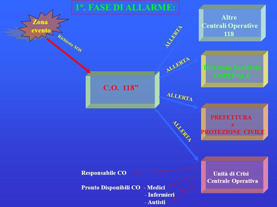 PREFETTURA e PROTEZIONE CIVILE Altre Centrali Operative 118 Direzione Sanitaria OSPEDALE Unità di Crisi Centrale Operativa C.O. 118 Richiesta SOS ALLE