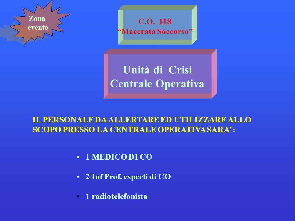 Unità di Crisi Centrale Operativa C.O. 118 Macerata Soccorso IL PERSONALE DA ALLERTARE ED UTILIZZARE ALLO SCOPO PRESSO LA CENTRALE OPERATIVA SARA : 1