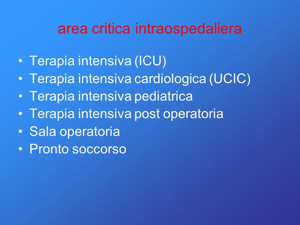 area critica intraospedaliera Terapia intensiva (ICU) Terapia intensiva cardiologica (UCIC) Terapia intensiva pediatrica Terapia intensiva post operat