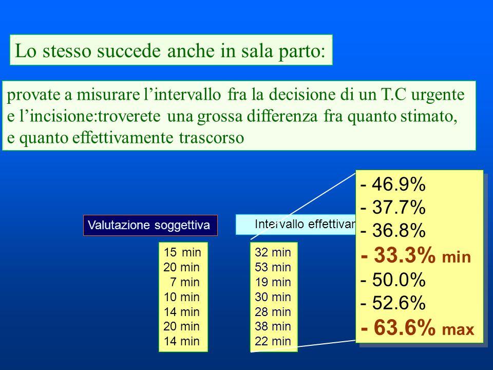 provate a misurare lintervallo fra la decisione di un T.C urgente e lincisione:troverete una grossa differenza fra quanto stimato, e quanto effettivam