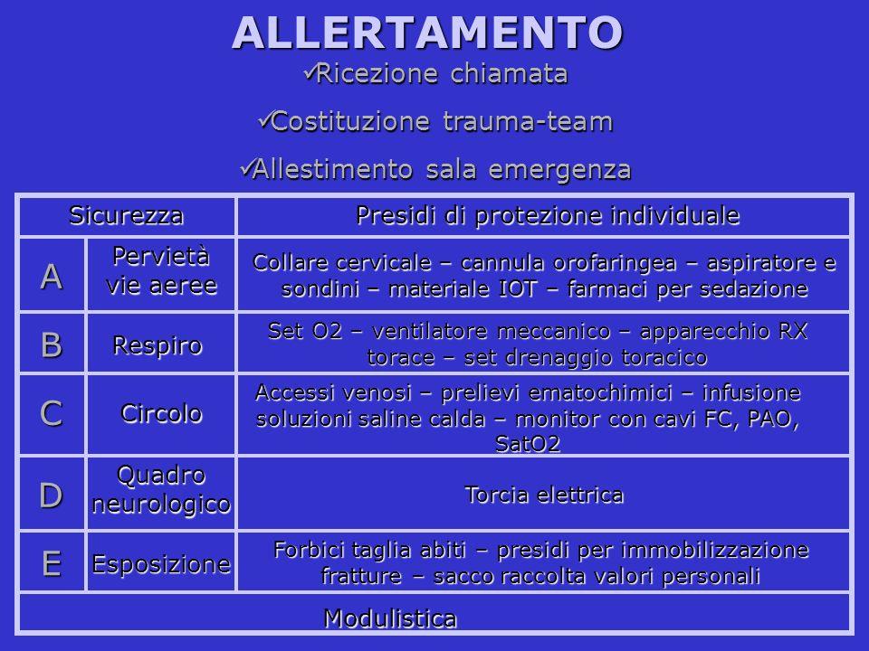 ALLERTAMENTO Ricezione chiamata Ricezione chiamata Costituzione trauma-team Costituzione trauma-team Allestimento sala emergenza Allestimento sala eme
