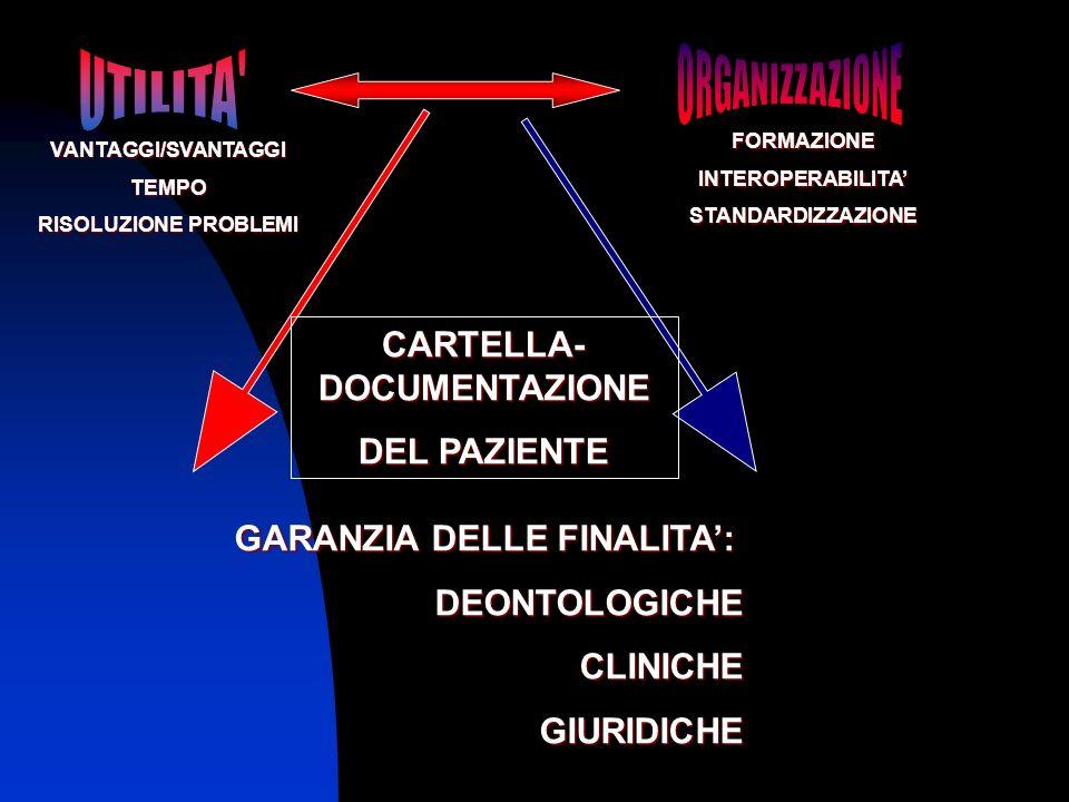 CARTELLA- DOCUMENTAZIONE DEL PAZIENTE GARANZIA DELLE FINALITA: DEONTOLOGICHECLINICHEGIURIDICHE FORMAZIONEINTEROPERABILITASTANDARDIZZAZIONE VANTAGGI/SV