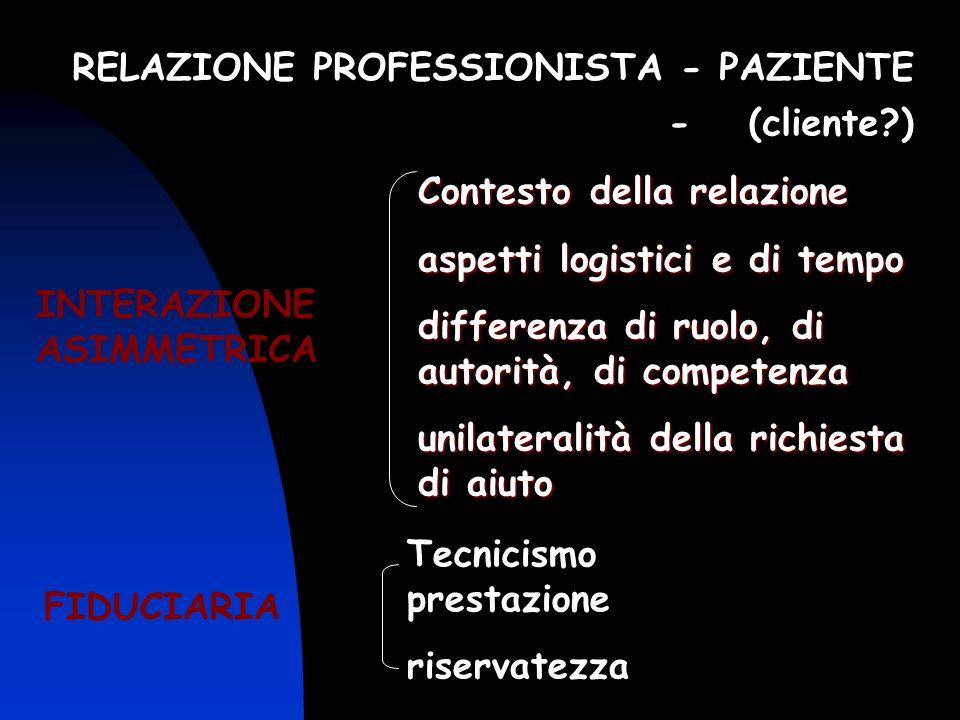 RELAZIONE PROFESSIONISTA - PAZIENTE - (cliente?) INTERAZIONE ASIMMETRICA Contesto della relazione aspetti logistici e di tempo differenza di ruolo, di