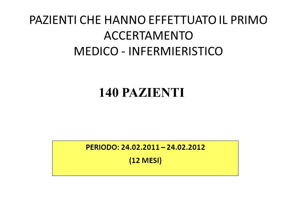 PAZIENTI CHE HANNO EFFETTUATO IL PRIMO ACCERTAMENTO MEDICO - INFERMIERISTICO PERIODO: 24.02.2011 – 24.02.2012 (12 MESI) 140 PAZIENTI