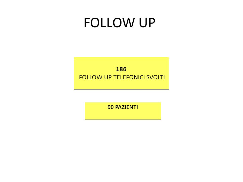 186 FOLLOW UP TELEFONICI SVOLTI 90 PAZIENTI FOLLOW UP
