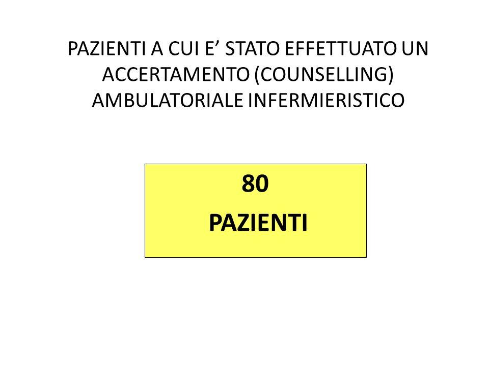 PAZIENTI A CUI E STATO EFFETTUATO UN ACCERTAMENTO (COUNSELLING) AMBULATORIALE INFERMIERISTICO 80 PAZIENTI