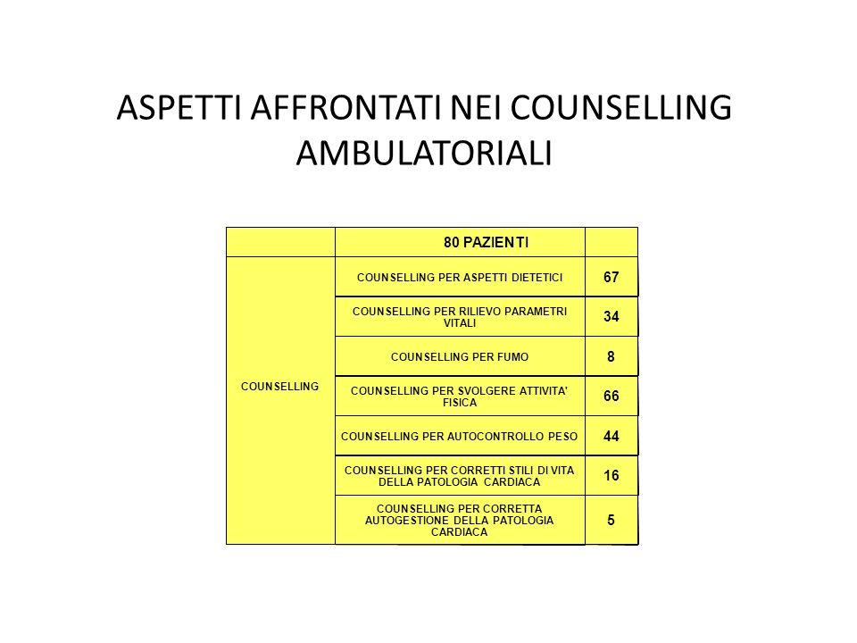 ASPETTI AFFRONTATI NEI COUNSELLING AMBULATORIALI COUNSELLING 80 PAZIENTI COUNSELLING PER ASPETTI DIETETICI 67 COUNSELLING PER RILIEVO PARAMETRI VITALI