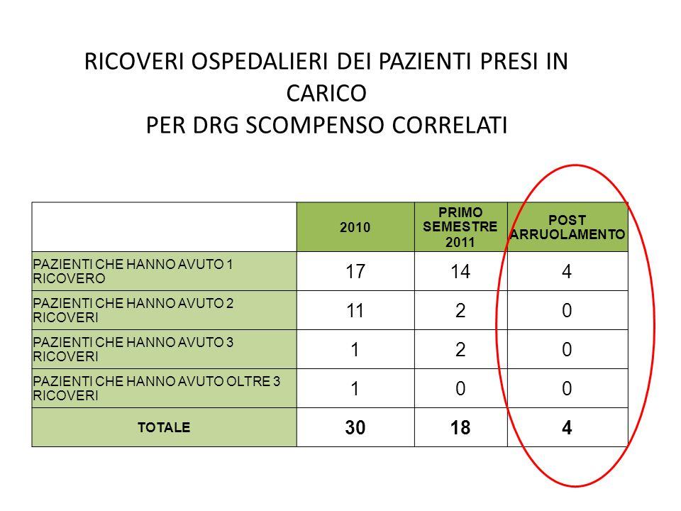 RICOVERI OSPEDALIERI DEI PAZIENTI PRESI IN CARICO PER DRG SCOMPENSO CORRELATI 2010 PRIMO SEMESTRE 2011 POST ARRUOLAMENTO PAZIENTI CHE HANNO AVUTO 1 RI