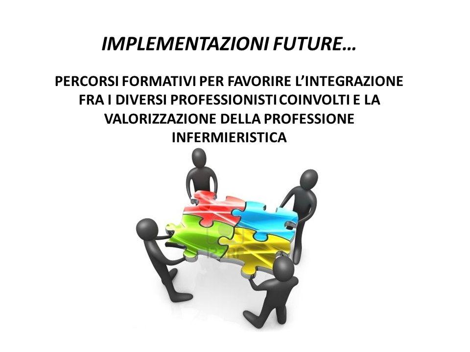IMPLEMENTAZIONI FUTURE… PERCORSI FORMATIVI PER FAVORIRE LINTEGRAZIONE FRA I DIVERSI PROFESSIONISTI COINVOLTI E LA VALORIZZAZIONE DELLA PROFESSIONE INF