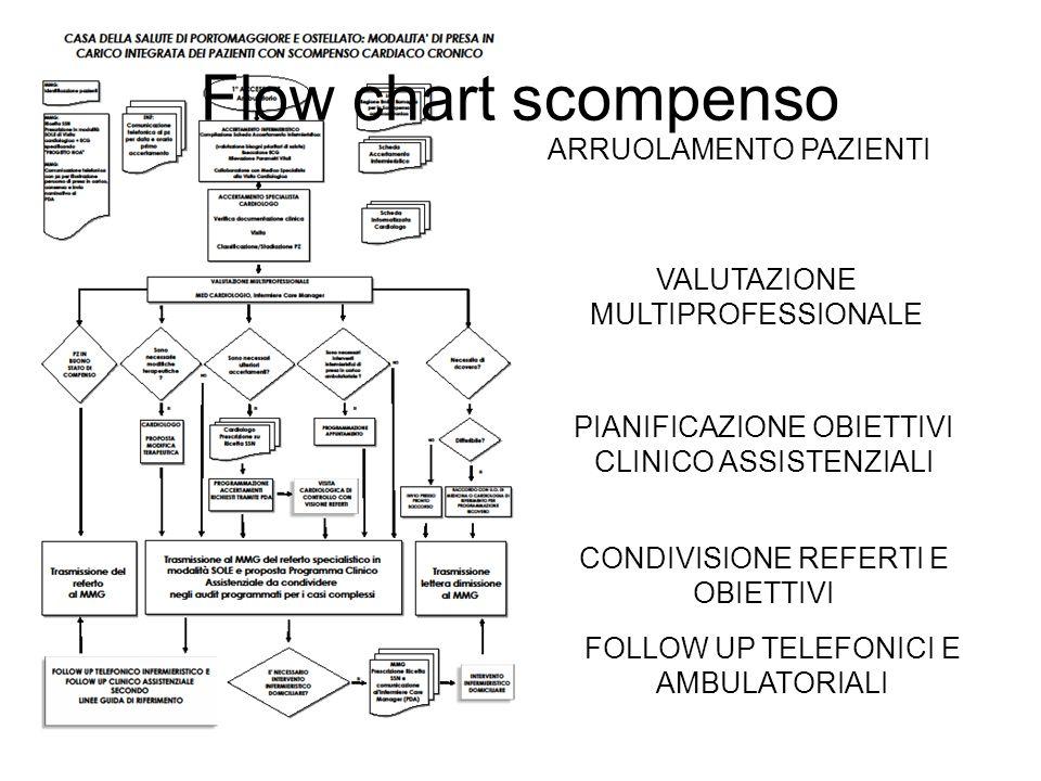 Flow chart scompenso ARRUOLAMENTO PAZIENTI VALUTAZIONE MULTIPROFESSIONALE PIANIFICAZIONE OBIETTIVI CLINICO ASSISTENZIALI CONDIVISIONE REFERTI E OBIETT