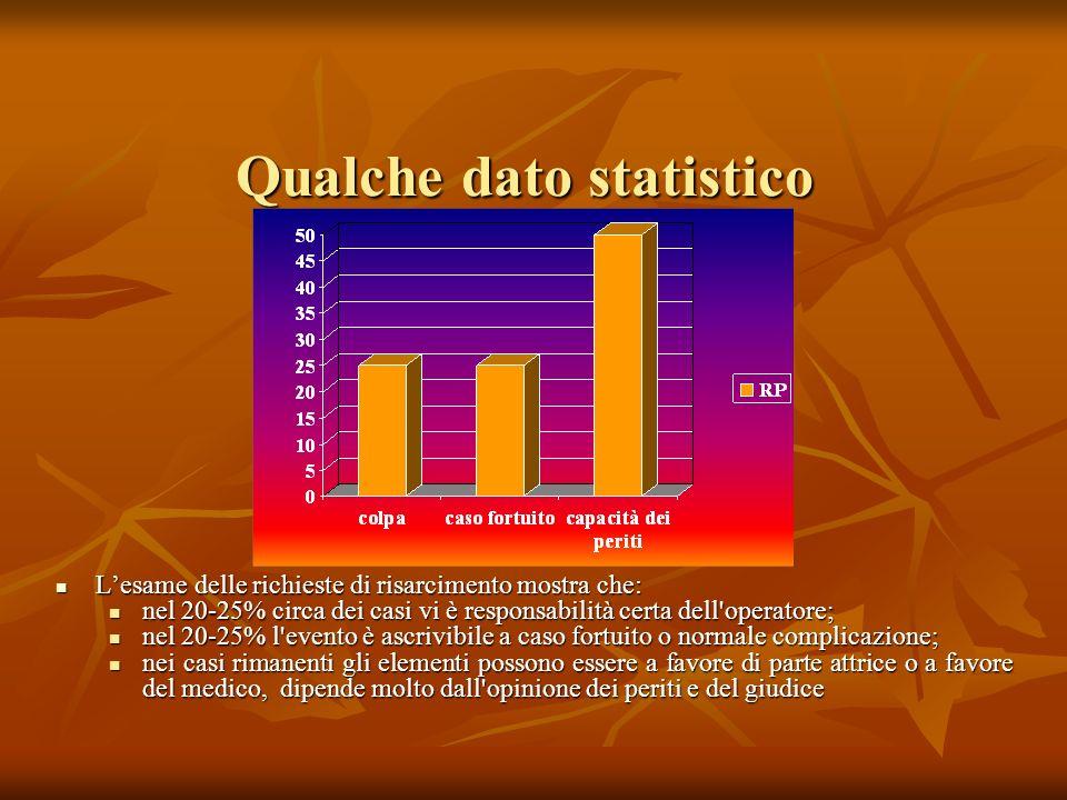 Qualche dato statistico Lesame delle richieste di risarcimento mostra che: Lesame delle richieste di risarcimento mostra che: nel 20-25% circa dei cas