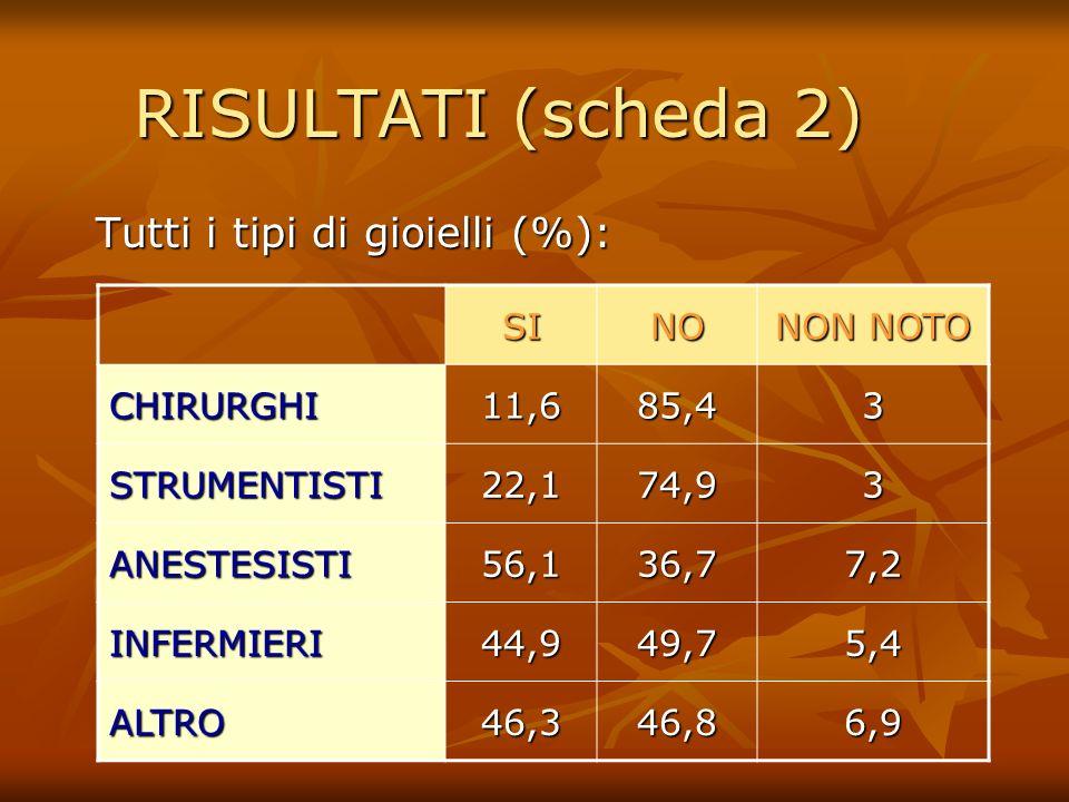 RISULTATI (scheda 2) Tutti i tipi di gioielli (%): SINO NON NOTO CHIRURGHI11,685,43 STRUMENTISTI22,174,93 ANESTESISTI56,136,77,2 INFERMIERI44,949,75,4