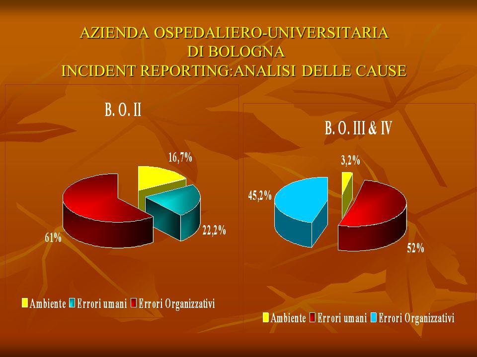 AZIENDA OSPEDALIERO-UNIVERSITARIA DI BOLOGNA INCIDENT REPORTING:ANALISI DELLE CAUSE
