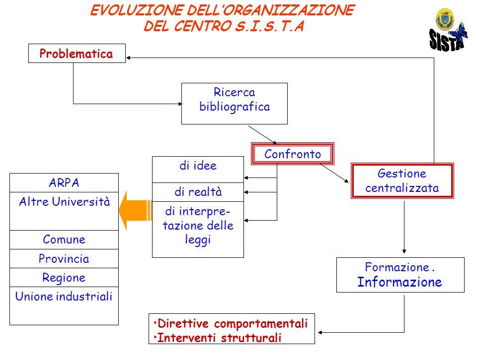 EVOLUZIONE DELLORGANIZZAZIONE DEL CENTRO S.I.S.T.A Problematica Ricerca bibliografica Confronto Gestione centralizzata ARPA Altre Università Comune Pr