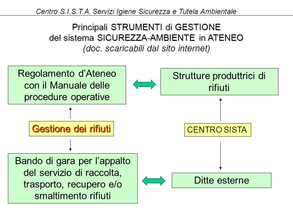 Regolamento dAteneo con il Manuale delle procedure operative Gestione dei rifiuti Principali STRUMENTI di GESTIONE del sistema SICUREZZA-AMBIENTE in A