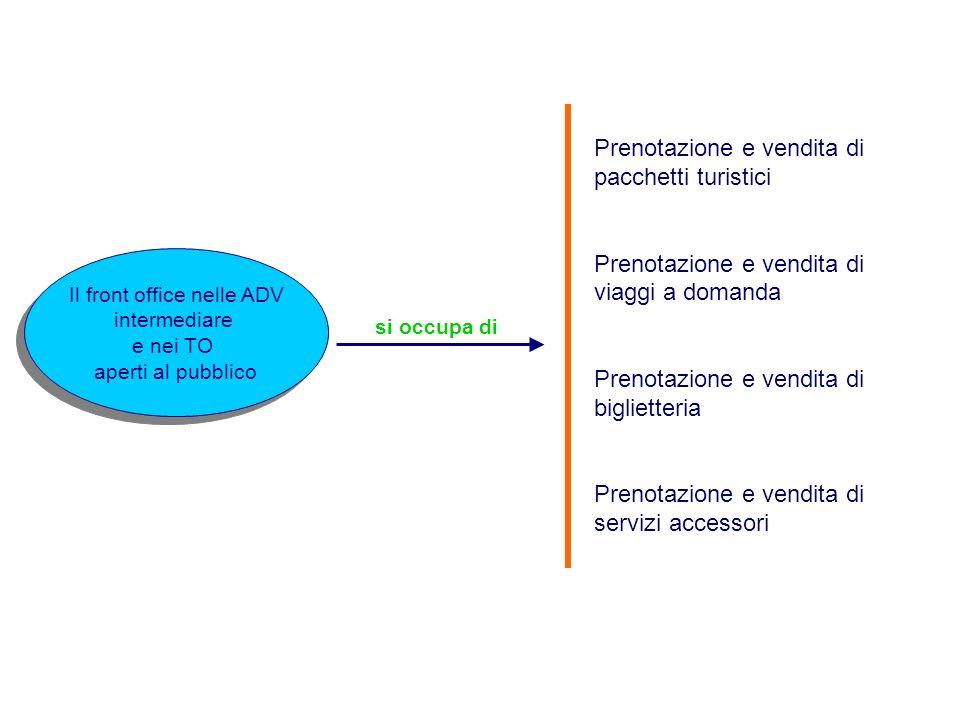 Fase C.