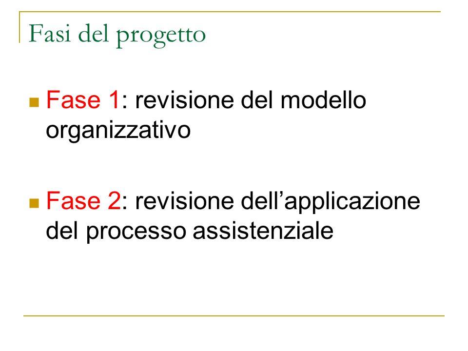 Fasi del progetto Fase 1: revisione del modello organizzativo Fase 2: revisione dellapplicazione del processo assistenziale