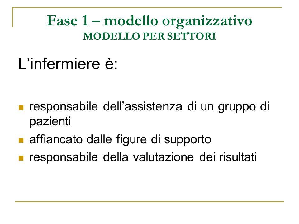 Fase 1 – modello organizzativo MODELLO PER SETTORI Linfermiere è: responsabile dellassistenza di un gruppo di pazienti affiancato dalle figure di supp