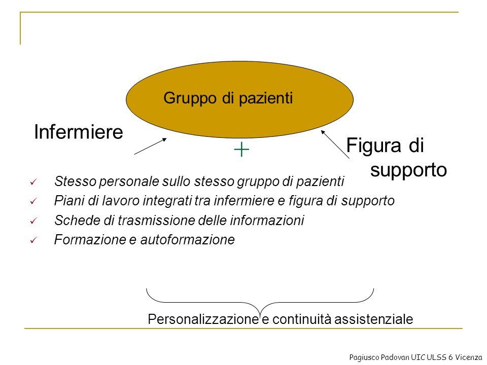 + Infermiere Gruppo di pazienti Figura di supporto Personalizzazione e continuità assistenziale Stesso personale sullo stesso gruppo di pazienti Piani