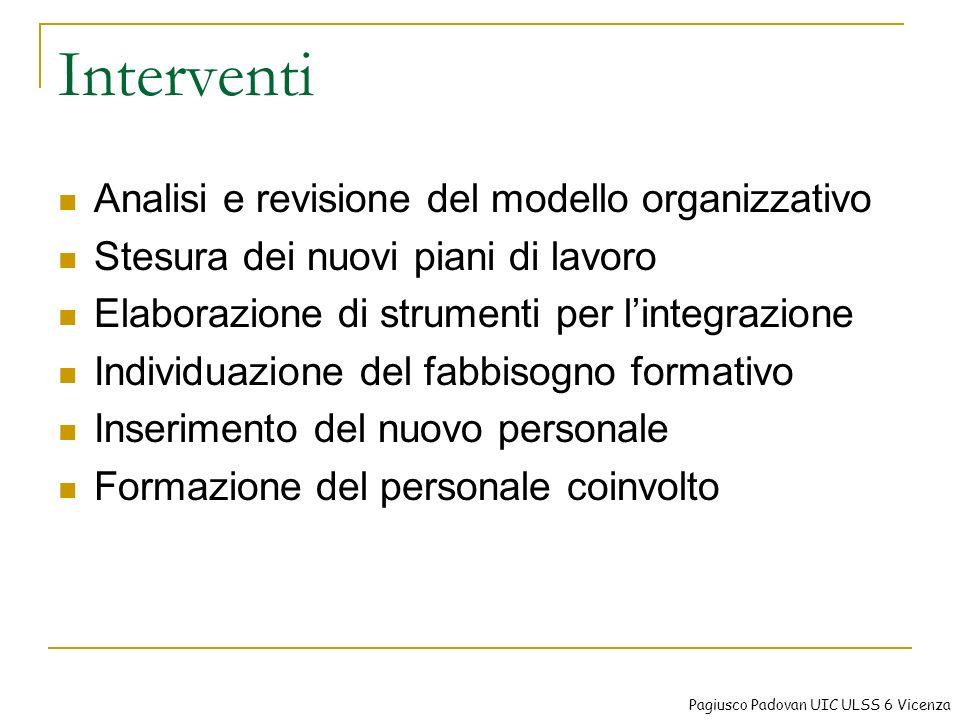 Interventi Analisi e revisione del modello organizzativo Stesura dei nuovi piani di lavoro Elaborazione di strumenti per lintegrazione Individuazione