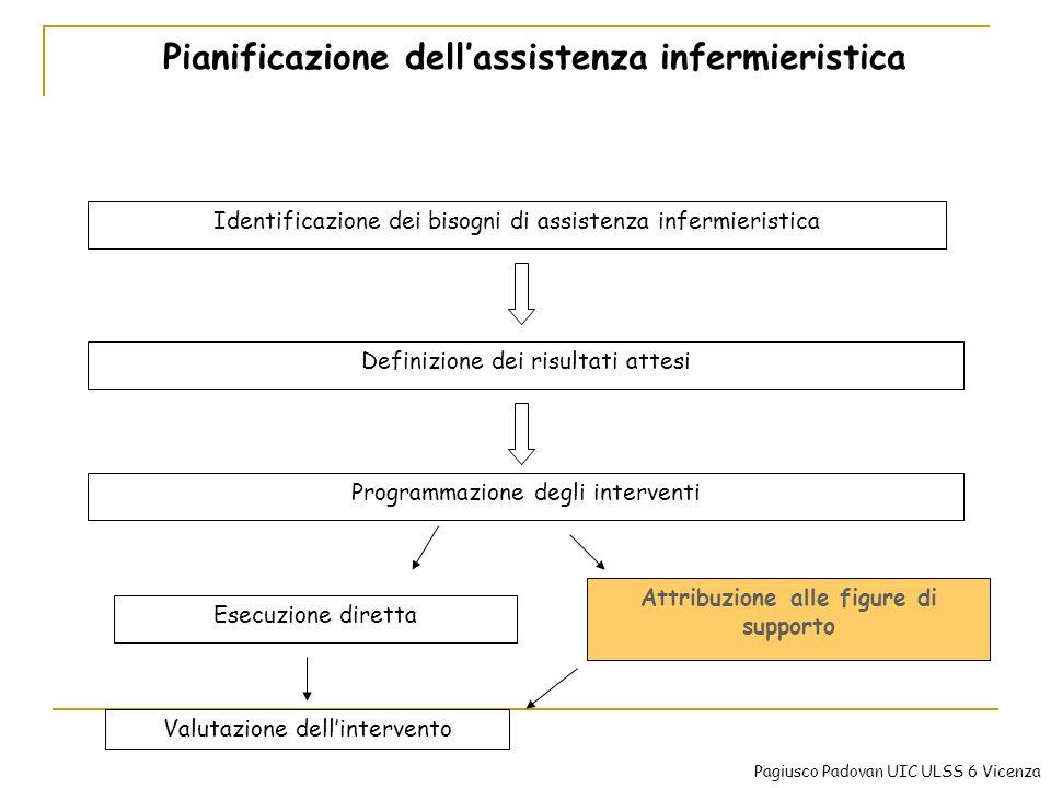 Pianificazione dellassistenza infermieristica Identificazione dei bisogni di assistenza infermieristica Definizione dei risultati attesi Programmazion