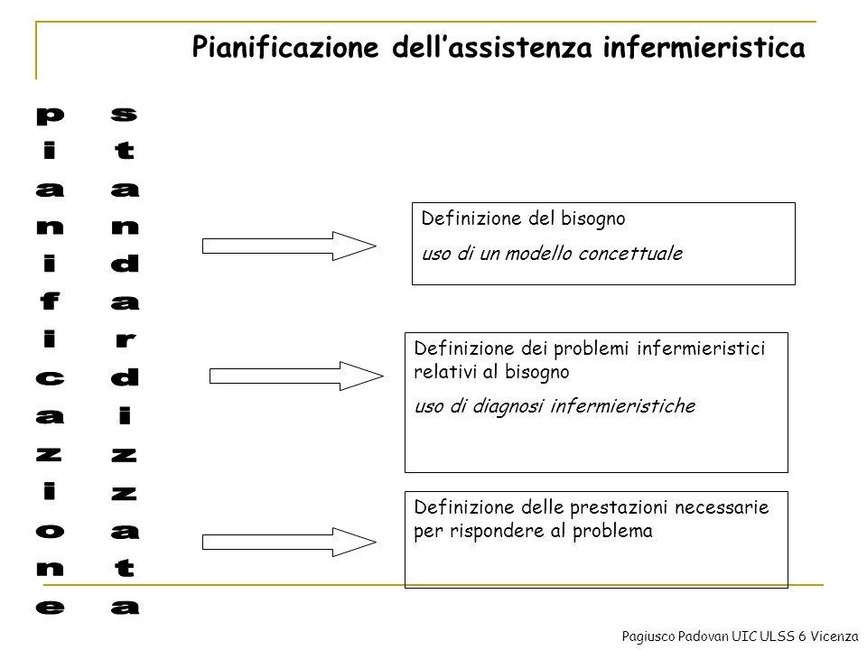 Pianificazione dellassistenza infermieristica Definizione del bisogno uso di un modello concettuale Definizione dei problemi infermieristici relativi