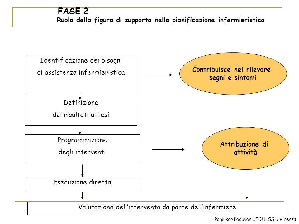 Ruolo della figura di supporto nella pianificazione infermieristica Identificazione dei bisogni di assistenza infermieristica Definizione dei risultat