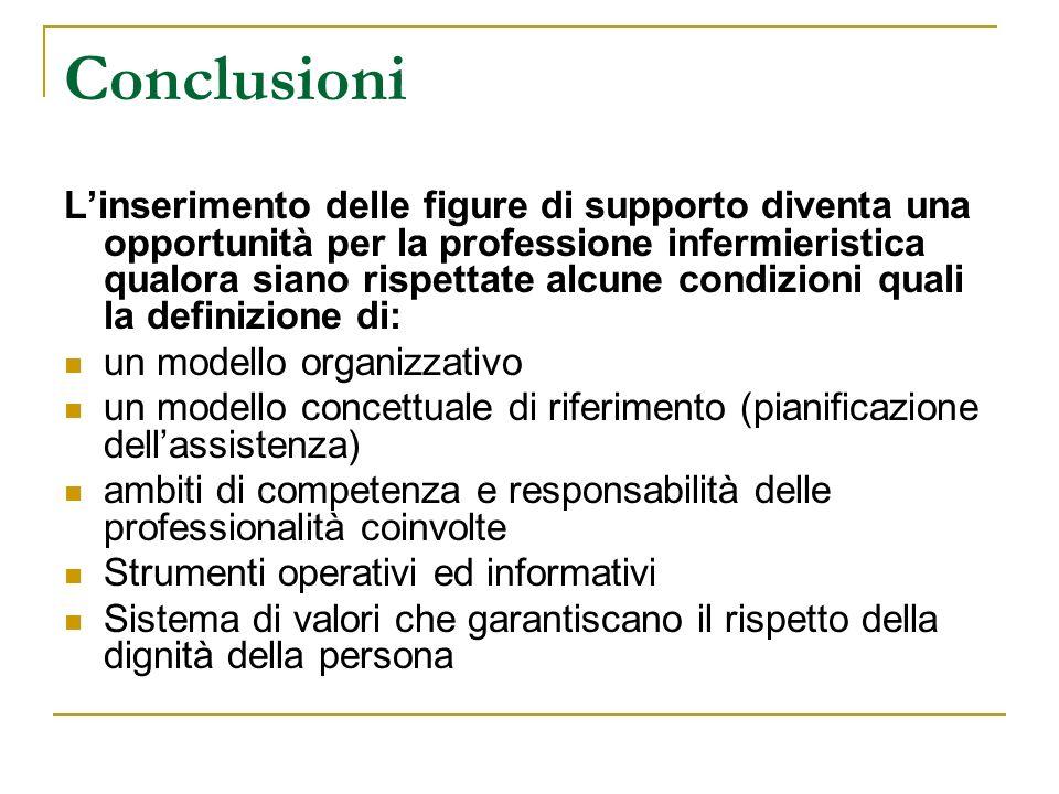 Conclusioni Linserimento delle figure di supporto diventa una opportunità per la professione infermieristica qualora siano rispettate alcune condizion
