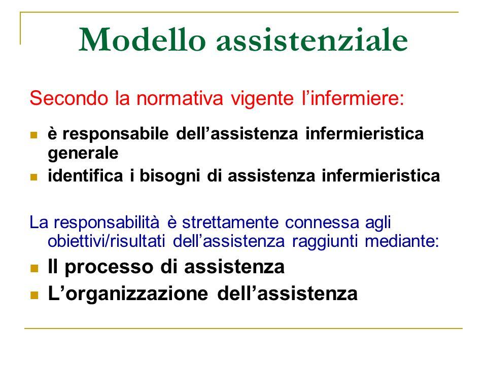 Modello assistenziale Secondo la normativa vigente linfermiere: è responsabile dellassistenza infermieristica generale identifica i bisogni di assiste