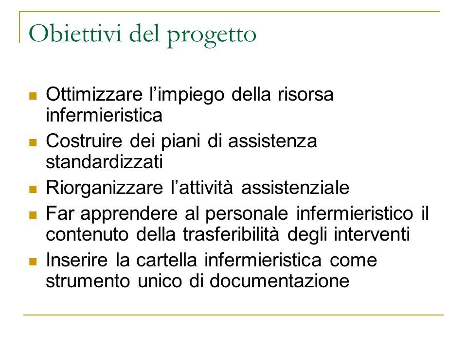 Obiettivi del progetto Ottimizzare limpiego della risorsa infermieristica Costruire dei piani di assistenza standardizzati Riorganizzare lattività ass