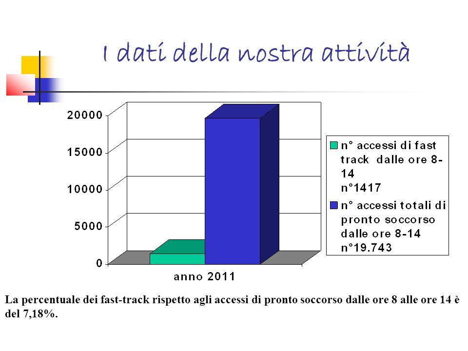 I dati della nostra attività
