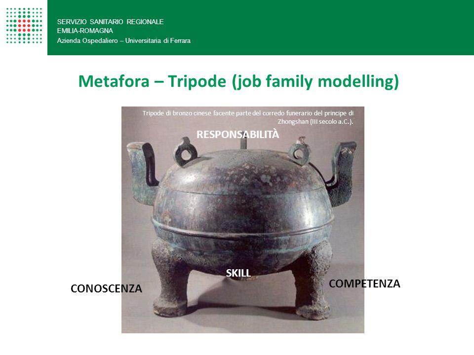 Metafora – Tripode (job family modelling) SERVIZIO SANITARIO REGIONALE EMILIA-ROMAGNA Azienda Ospedaliero – Universitaria di Ferrara Tripode di bronzo