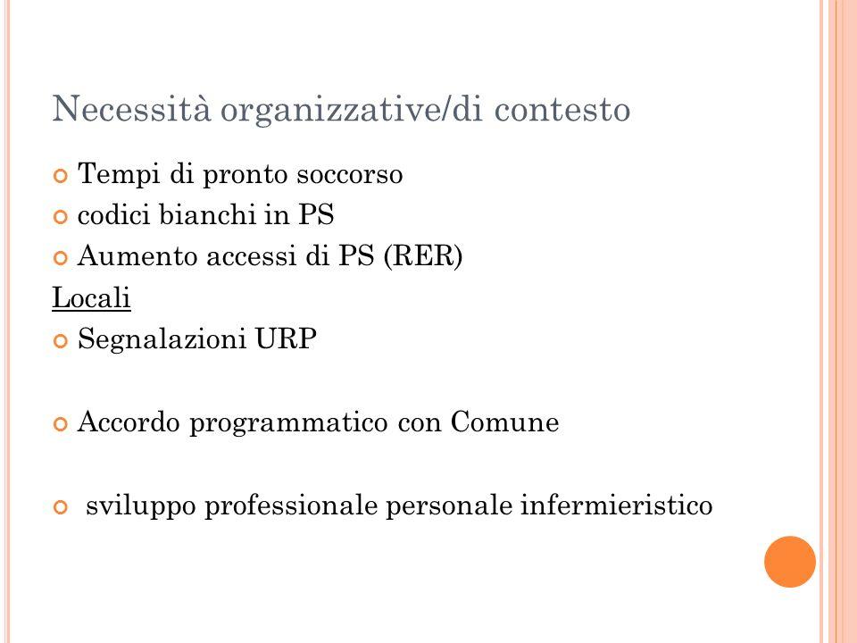 Necessità organizzative/di contesto Tempi di pronto soccorso codici bianchi in PS Aumento accessi di PS (RER) Locali Segnalazioni URP Accordo programm