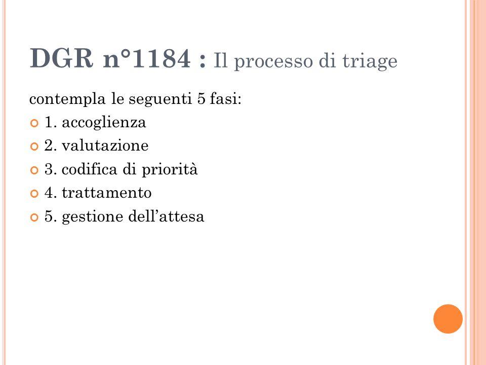DGR n°1184 : Il processo di triage contempla le seguenti 5 fasi: 1. accoglienza 2. valutazione 3. codifica di priorità 4. trattamento 5. gestione dell