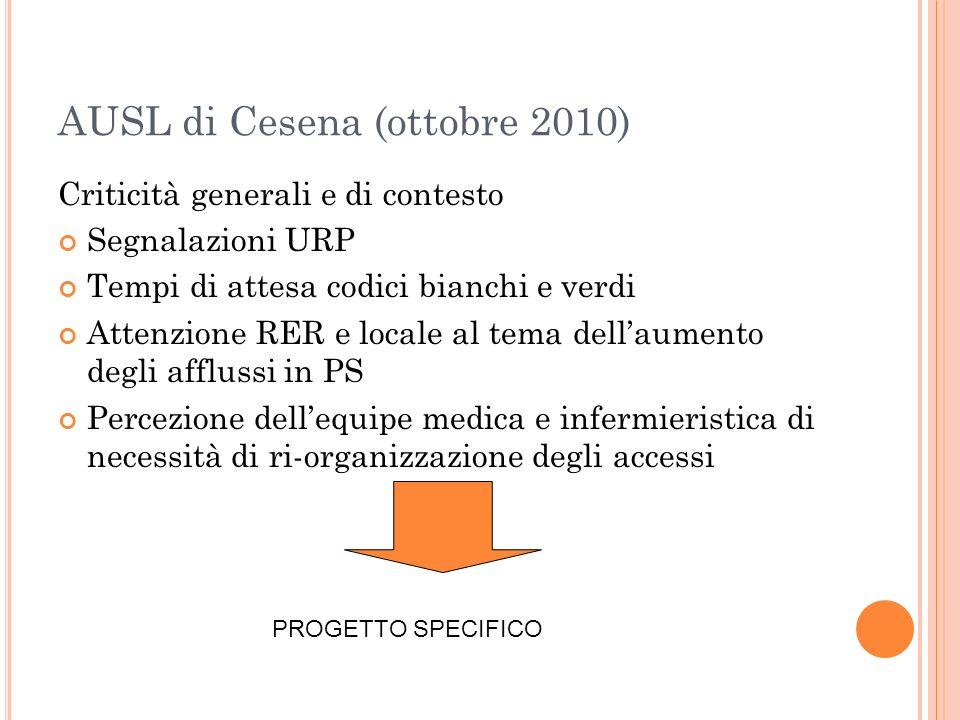 AUSL di Cesena (ottobre 2010) Criticità generali e di contesto Segnalazioni URP Tempi di attesa codici bianchi e verdi Attenzione RER e locale al tema