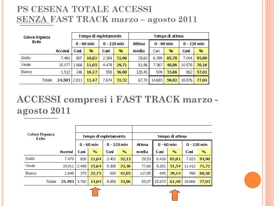 PS CESENA TOTALE ACCESSI SENZA FAST TRACK marzo – agosto 2011 ACCESSI compresi i FAST TRACK marzo - agosto 2011