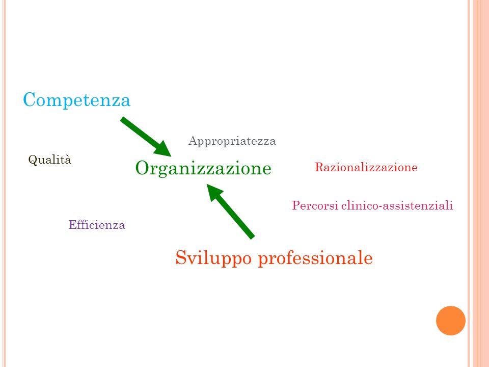 Competenza Organizzazione Sviluppo professionale Razionalizzazione Efficienza Percorsi clinico-assistenziali Qualità Appropriatezza
