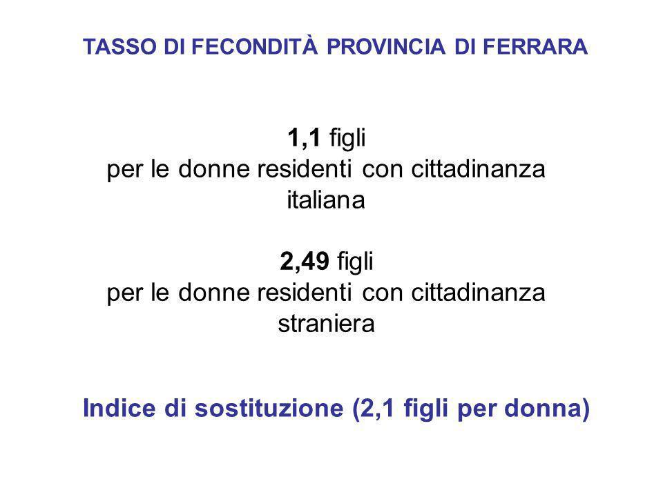 1,1 figli per le donne residenti con cittadinanza italiana 2,49 figli per le donne residenti con cittadinanza straniera TASSO DI FECONDITÀ PROVINCIA D