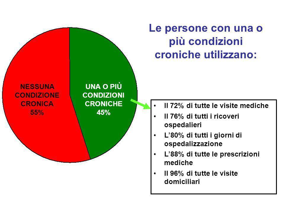 Il 72% di tutte le visite mediche Il 76% di tutti i ricoveri ospedalieri L80% di tutti i giorni di ospedalizzazione L88% di tutte le prescrizioni medi