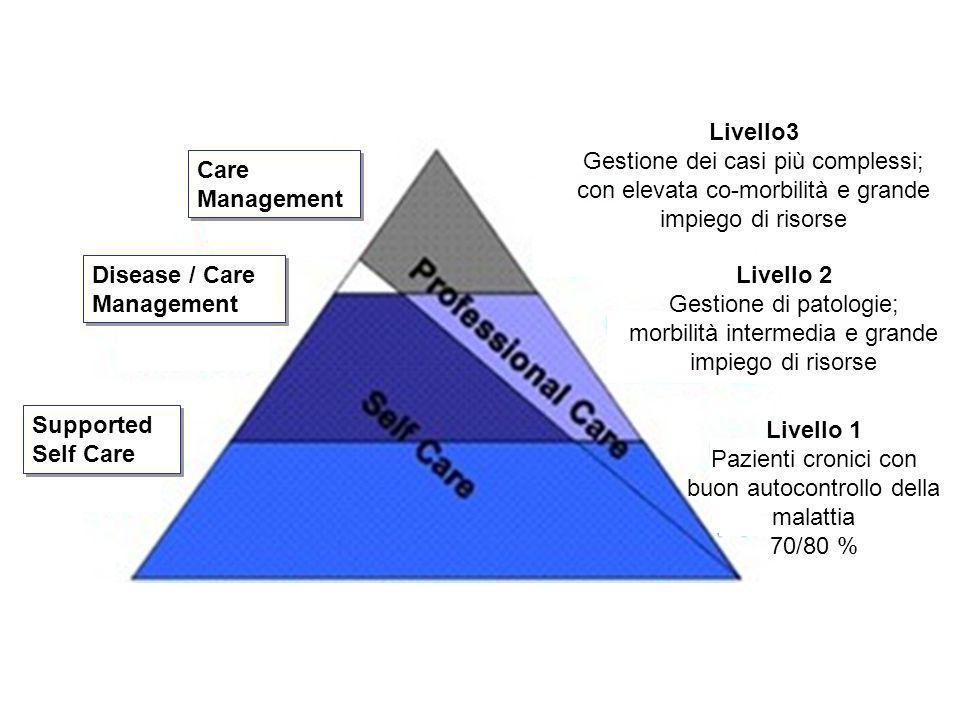 Care Management Disease / Care Management Disease / Care Management Supported Self Care Supported Self Care Livello3 Gestione dei casi più complessi;